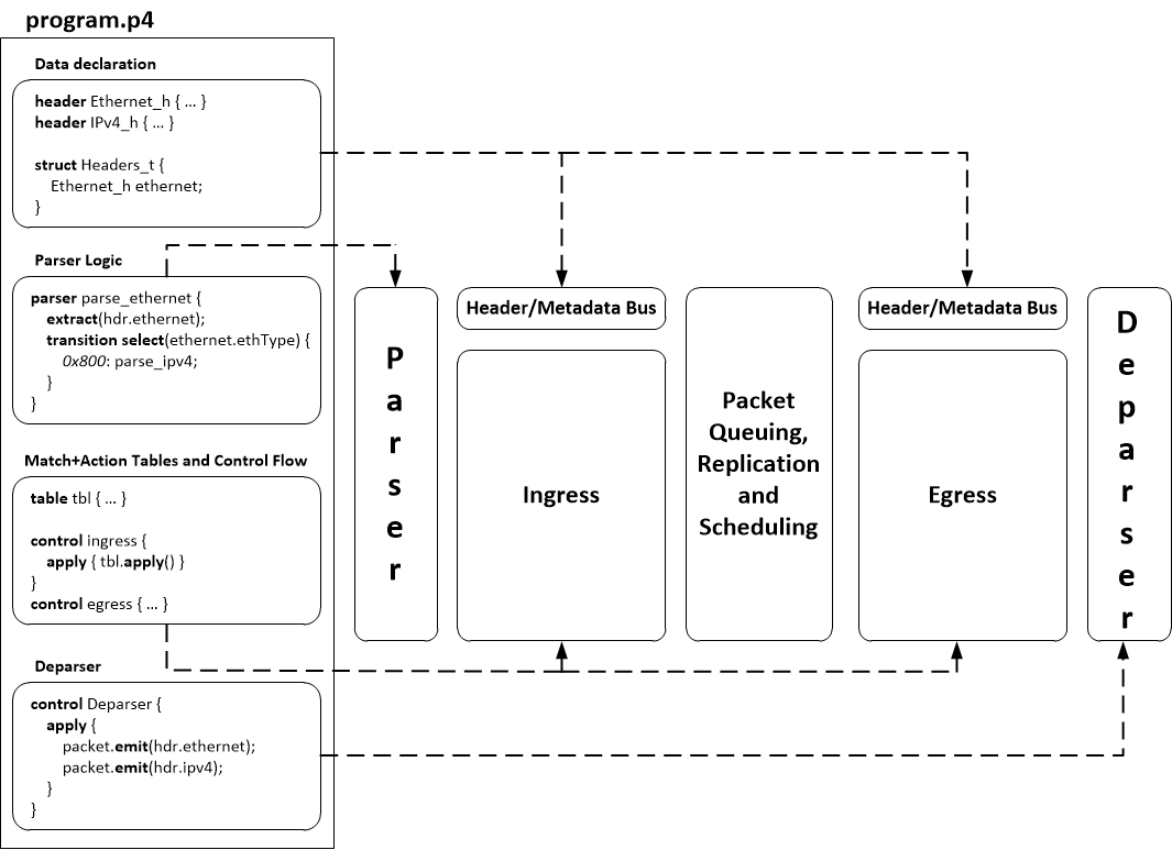 p4-program-structure.png